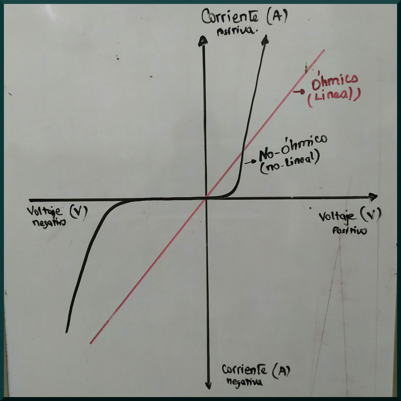 Representación de la medida de la característica corriente-voltaje para identificar materiales con comportamiento óhmico y no-ohmico