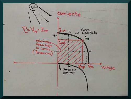 Curva característica corriente-voltaje de una celda con y sin iluminación, donde se muestra el área debajo de la curva que indica la potencia que genera la celda.