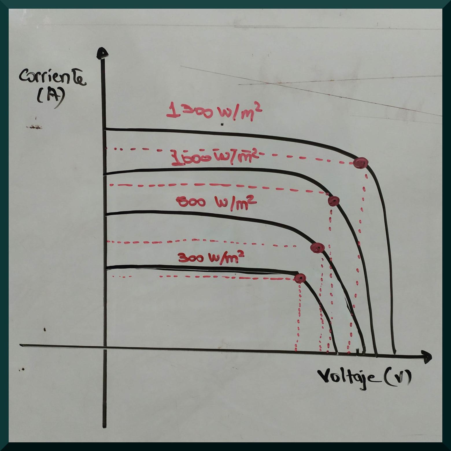 Representación del efecto fotovoltaico en la curva corriente-voltaje cuando está invertida el eje de corriente.