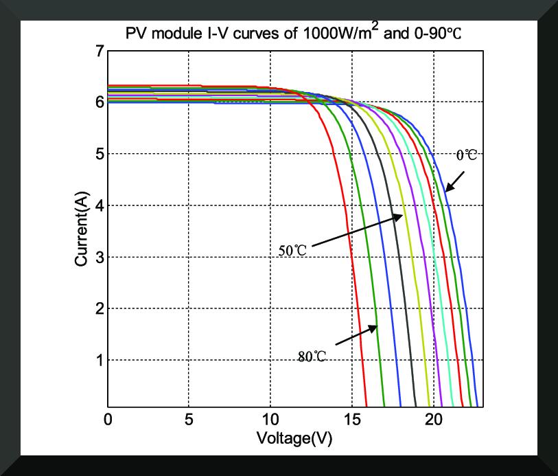 Curvas característica corriente-voltaje de celdas solares a diferentes temperaturas