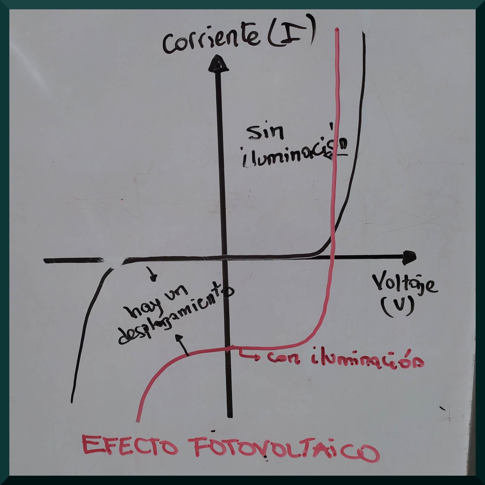 Representación del efecto fotovoltaico en la curva corriente-voltaje donde se evidencia el efecto fotovoltaico al ser iluminada.