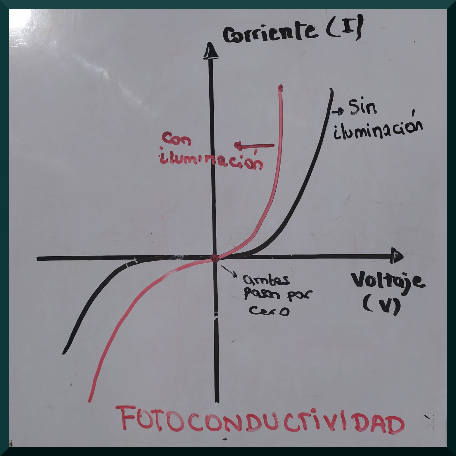 Representación del efecto de fotoconductividad en la curva corriente-voltaje.
