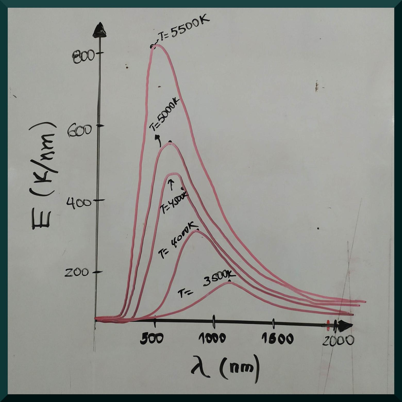 Gráfica de las curvas de emisión de un cuerpo de radiación negro a distintas temperaturas.