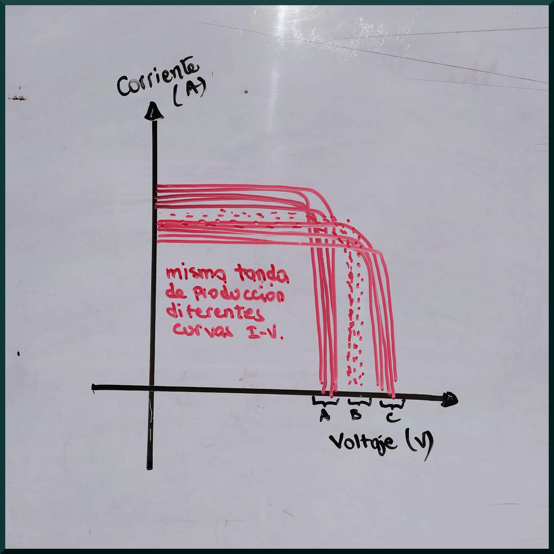 Representación de las curvas corriente-voltaje de una tanda ficticia de producción de celdas solares fotovoltaicas