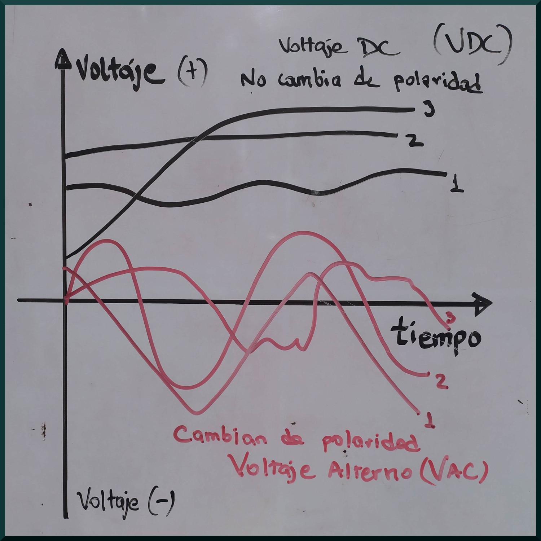 Representación gráficas de las curvas de voltaje en función del tiempo donde se muestra que el voltaje director (color negro) no cambia de polaridad, mienstras que el voltaje alterno (en rojo) si lo hace.