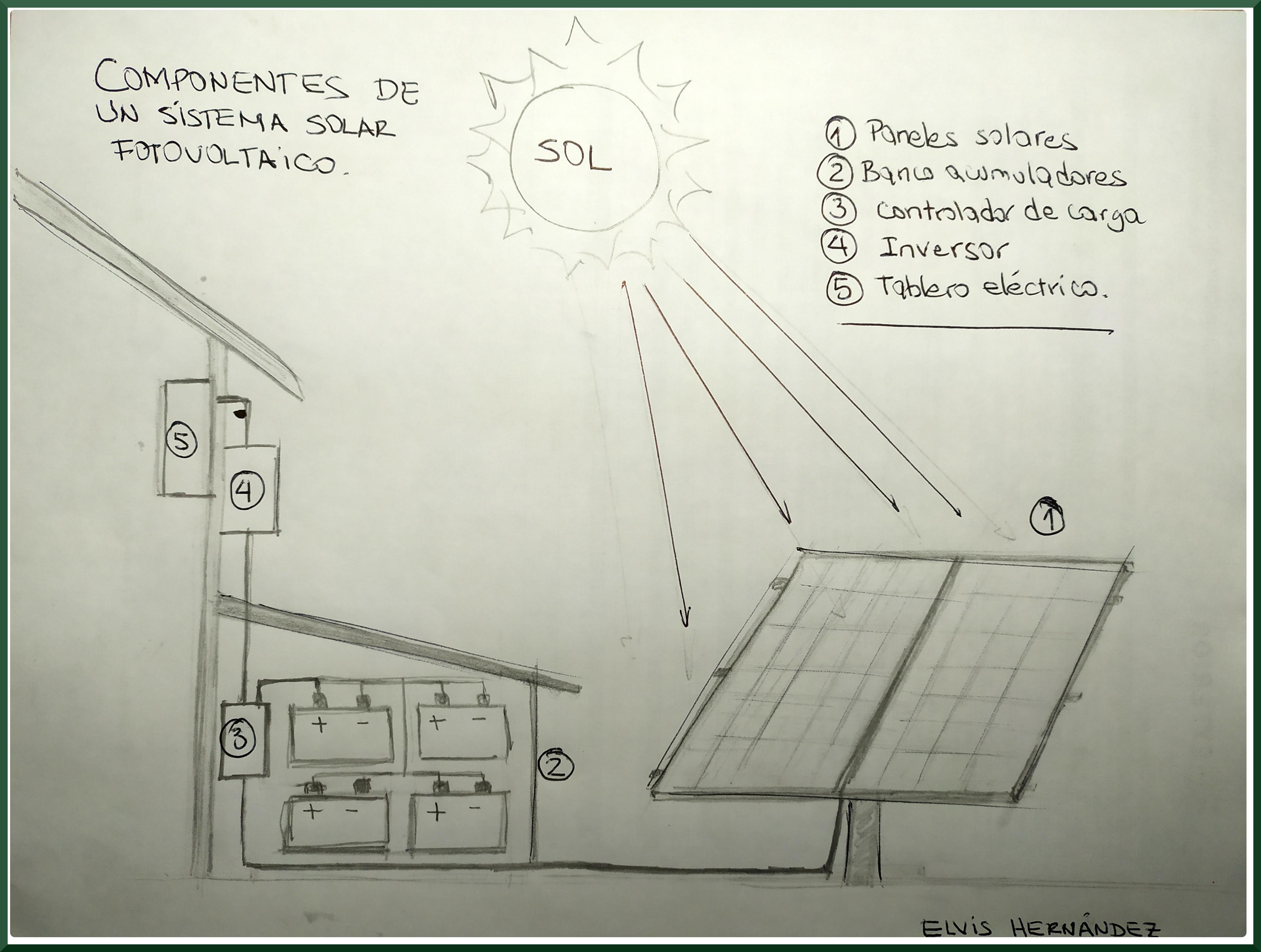 Esquema de un sistema solar fotovoltaico